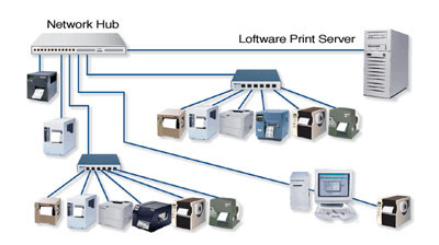 Loftware Premier PLUS RFID RFID Software