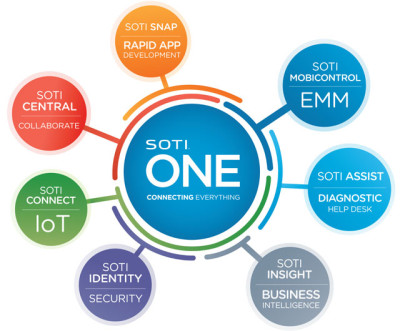 SOTI One Enterprise Mobility Management General Software